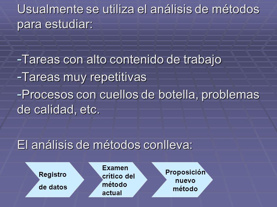 Usualmente se utiliza el análisis de métodos para estudiar: - Tareas con alto contenido de trabajo - Tareas muy repetitivas - Procesos con cuellos de