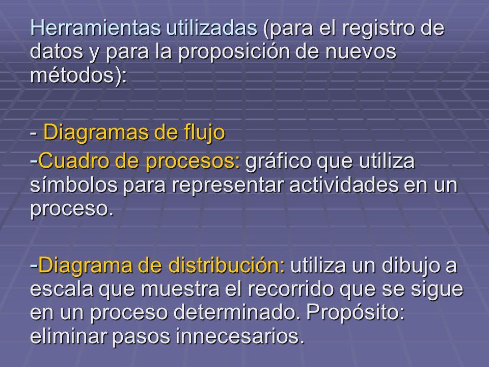 Herramientas utilizadas (para el registro de datos y para la proposición de nuevos métodos): - Diagramas de flujo - Cuadro de procesos: gráfico que ut