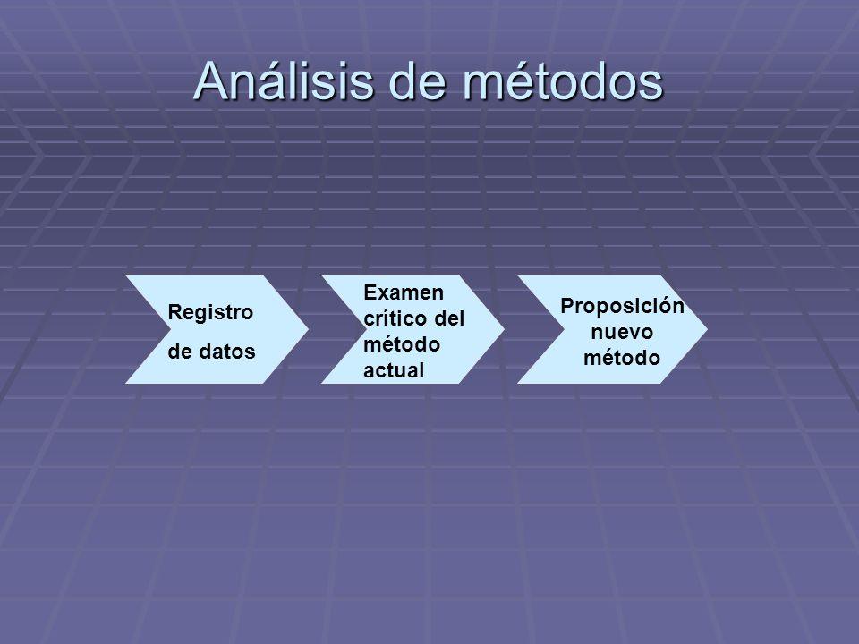 Análisis de métodos Registro de datos Examen crítico del método actual Proposición nuevo método