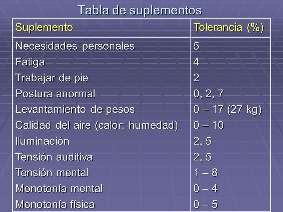 Tabla de suplementos Suplemento Tolerancia (%) Necesidades personales Fatiga Trabajar de pie Postura anormal Levantamiento de pesos Calidad del aire (