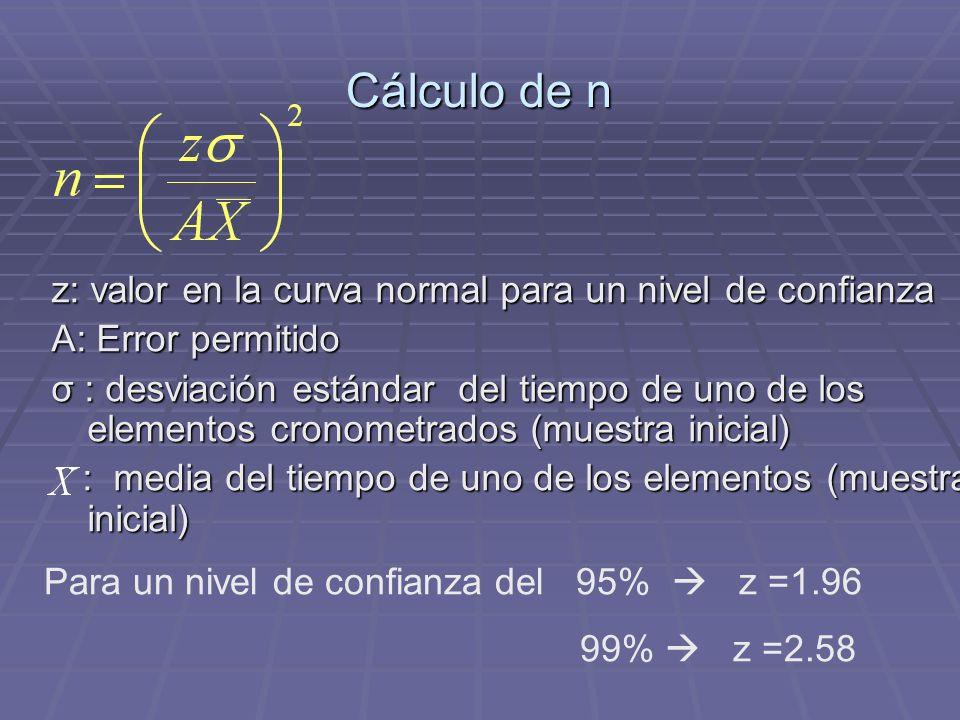 Cálculo de n z: valor en la curva normal para un nivel de confianza A: Error permitido σ : desviación estándar del tiempo de uno de los elementos cron