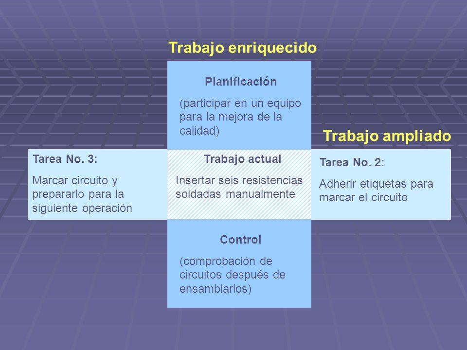 Trabajo actual Insertar seis resistencias soldadas manualmente Tarea No. 3: Marcar circuito y prepararlo para la siguiente operación Tarea No. 2: Adhe