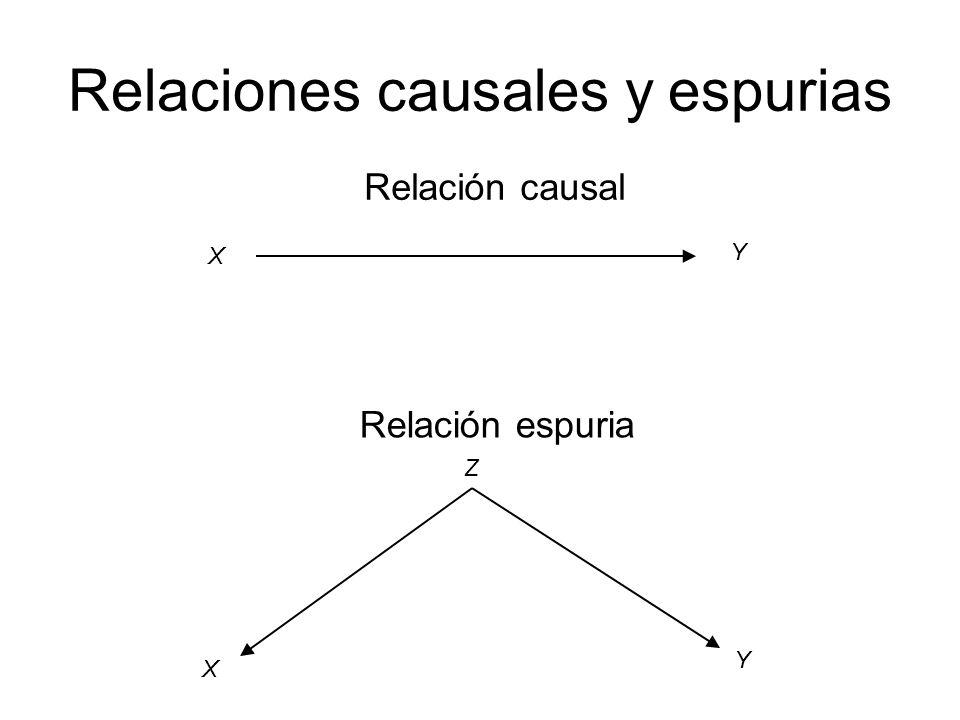 Relaciones causales y espurias X Y Relación causal X Y Z Relación espuria