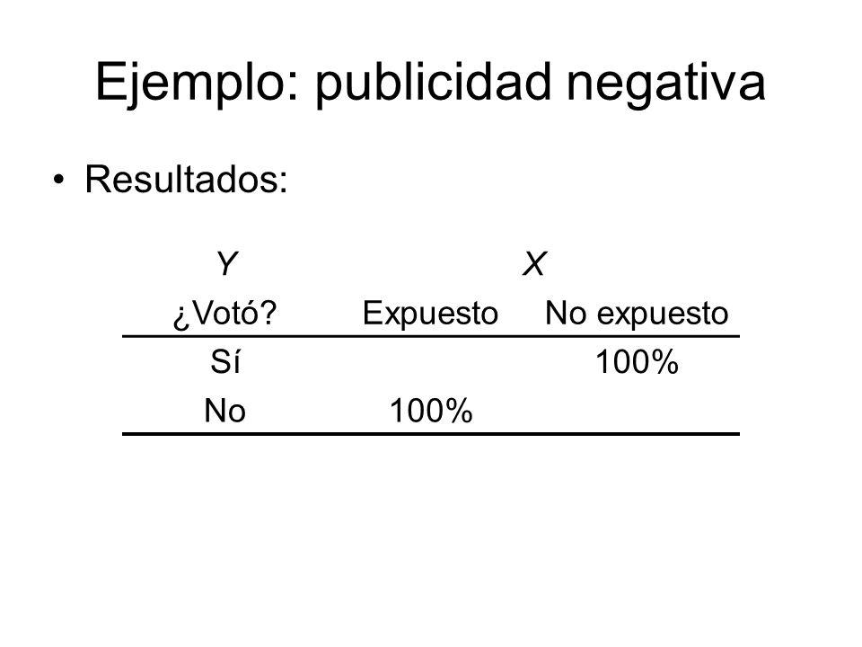 Ejemplo: publicidad negativa Resultados: YX ¿Votó?ExpuestoNo expuesto Sí100% No100%
