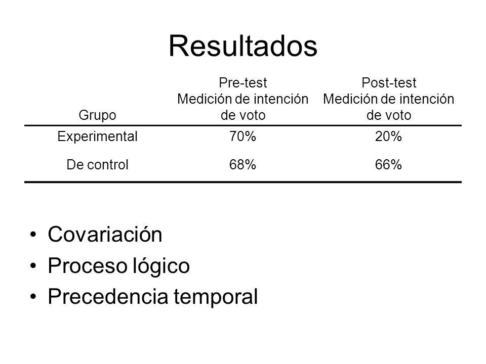 Resultados Covariación Proceso lógico Precedencia temporal Grupo Pre-test Medición de intención de voto Post-test Medición de intención de voto Experimental70%20% De control68%66%