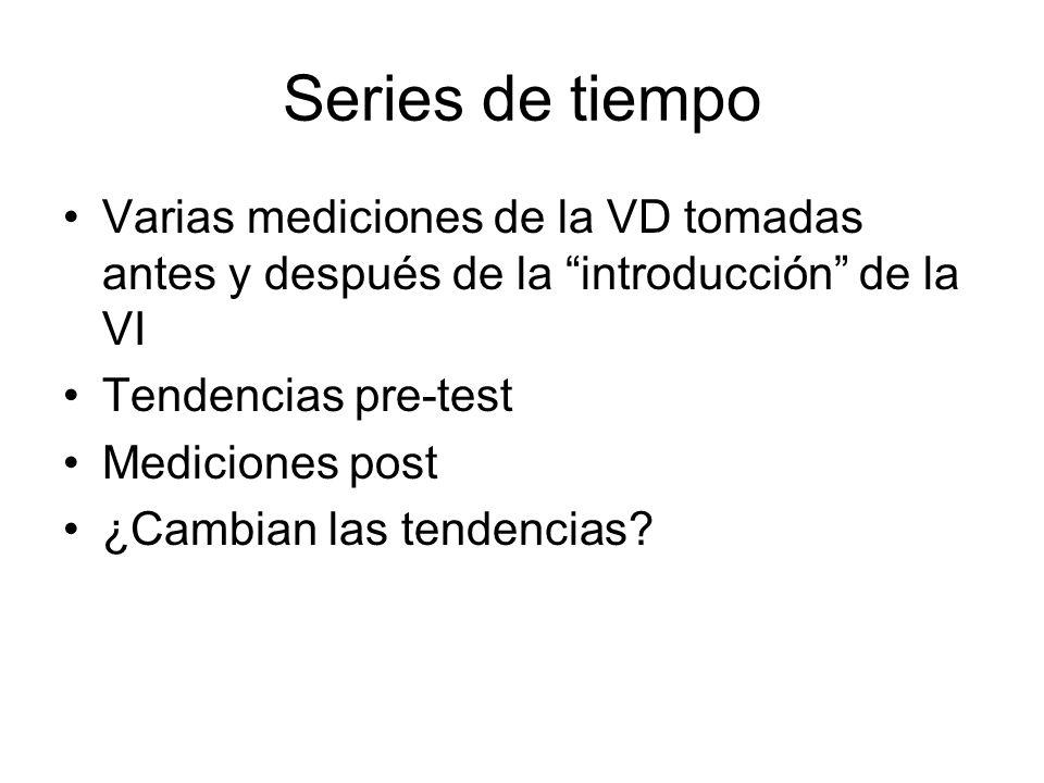 Series de tiempo Varias mediciones de la VD tomadas antes y después de la introducción de la VI Tendencias pre-test Mediciones post ¿Cambian las tendencias?