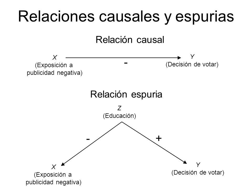 Relaciones causales y espurias X (Exposición a publicidad negativa) Y (Decisión de votar) Relación causal - Z (Educación) Relación espuria -+ X (Exposición a publicidad negativa) Y (Decisión de votar)