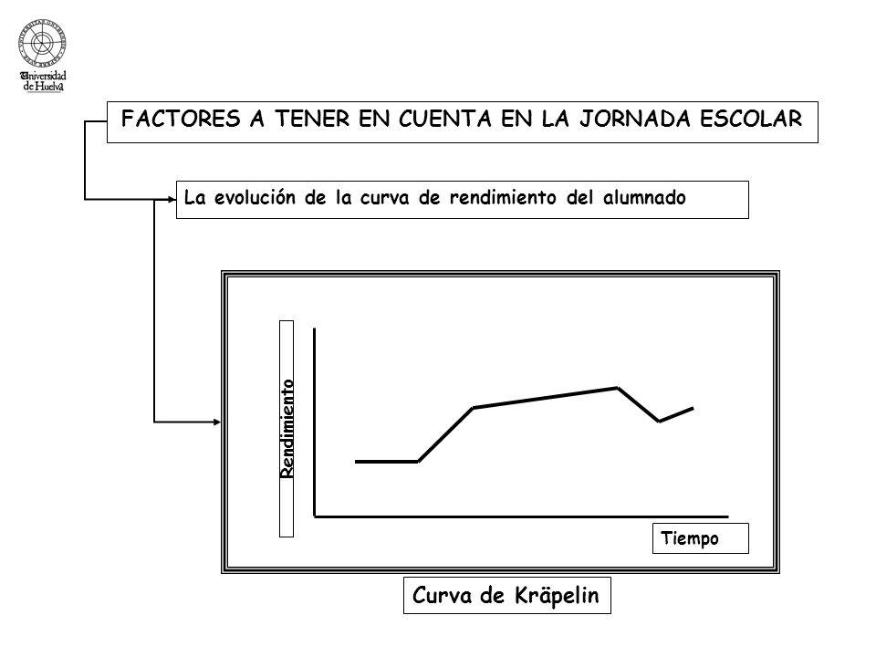 FACTORES A TENER EN CUENTA EN LA JORNADA ESCOLAR La evolución de la curva de rendimiento del alumnado Tiempo Rendimiento Curva de Kräpelin