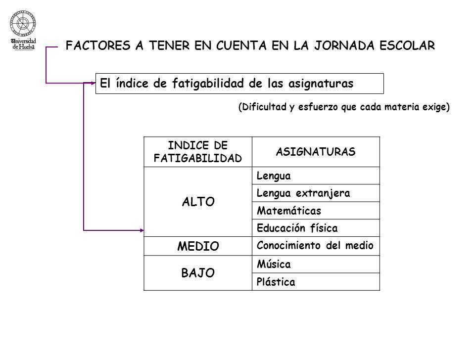FACTORES A TENER EN CUENTA EN LA JORNADA ESCOLAR El índice de fatigabilidad de las asignaturas INDICE DE FATIGABILIDAD ASIGNATURAS ALTO Lengua Lengua