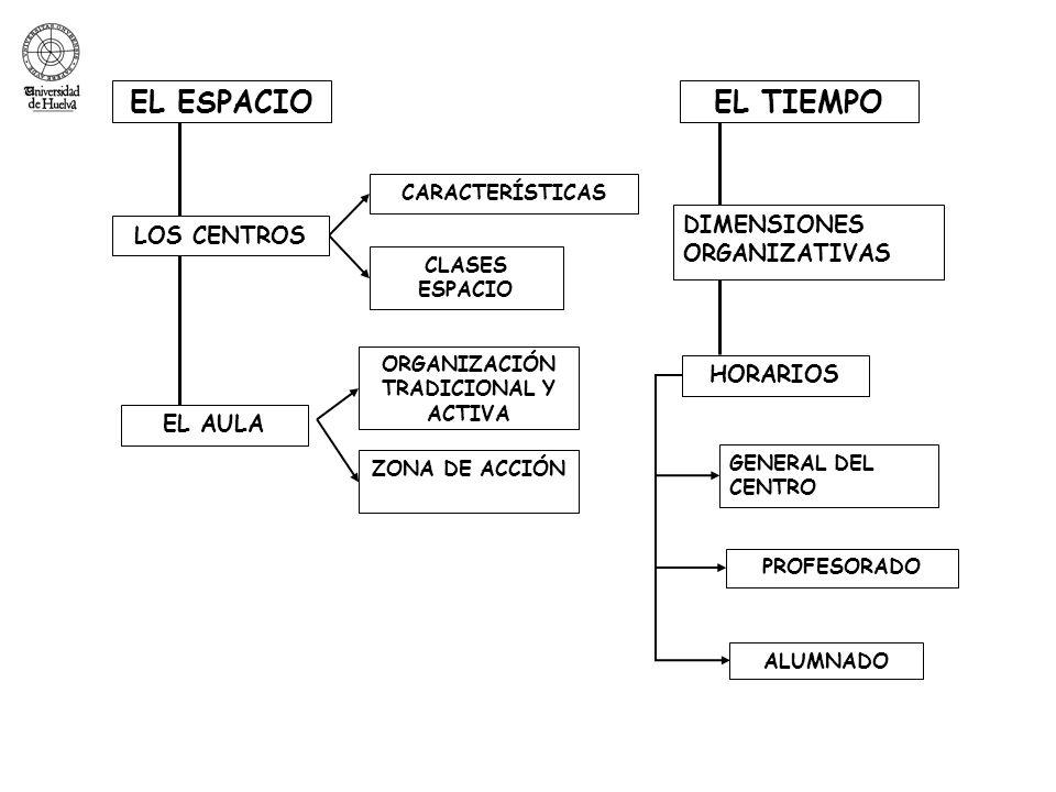 EL ESPACIOEL TIEMPO EL AULA HORARIOS CLASES ESPACIO ORGANIZACIÓN TRADICIONAL Y ACTIVA PROFESORADO GENERAL DEL CENTRO CARACTERÍSTICAS ZONA DE ACCIÓN ALUMNADO LOS CENTROS DIMENSIONES ORGANIZATIVAS
