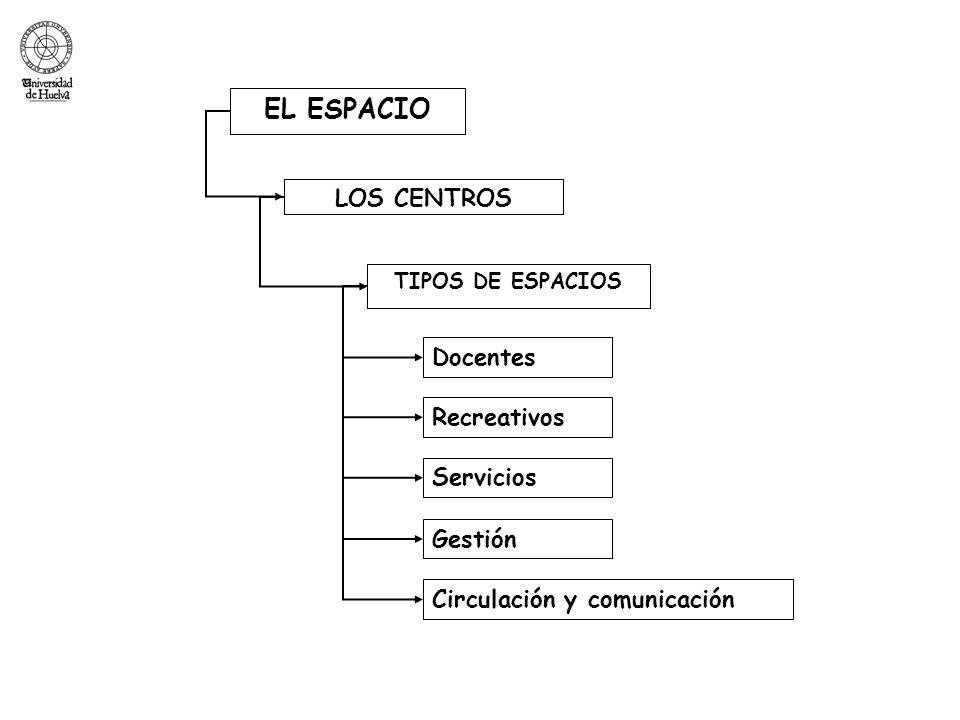 EL ESPACIO TIPOS DE ESPACIOS LOS CENTROS Docentes Recreativos Servicios Gestión Circulación y comunicación