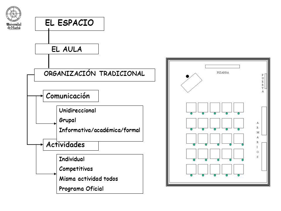EL ESPACIO ORGANIZACIÓN TRADICIONAL EL AULA Comunicación Actividades Unidireccional Grupal Informativa/académica/formal Individual Competitivas Misma actividad todos Programa Oficial