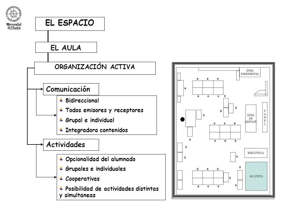 EL ESPACIO Comunicación Actividades Bidireccional Todos emisores y receptores Grupal e individual Integradora contenidos Opcionalidad del alumnado Gru