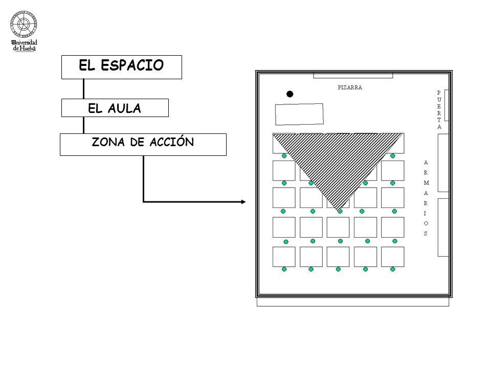 EL ESPACIO ZONA DE ACCIÓN EL AULA