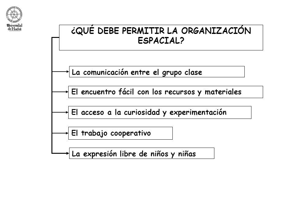 ¿QUÉ DEBE PERMITIR LA ORGANIZACIÓN ESPACIAL? El encuentro fácil con los recursos y materiales La comunicación entre el grupo clase El acceso a la curi