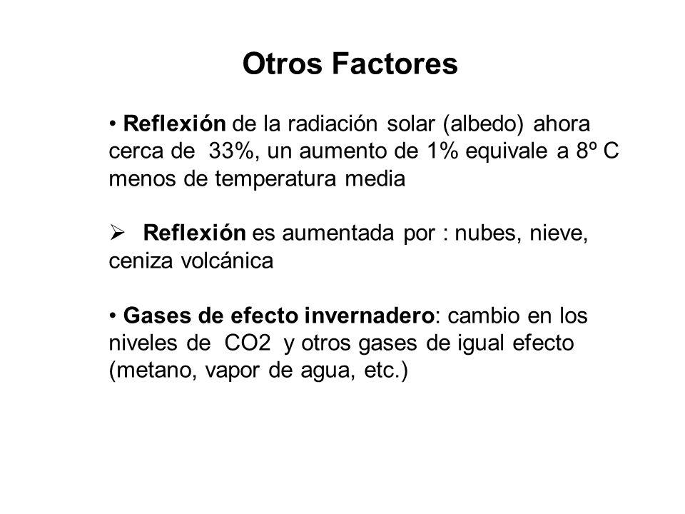 Otros Factores Reflexión de la radiación solar (albedo) ahora cerca de 33%, un aumento de 1% equivale a 8º C menos de temperatura media Reflexión es a