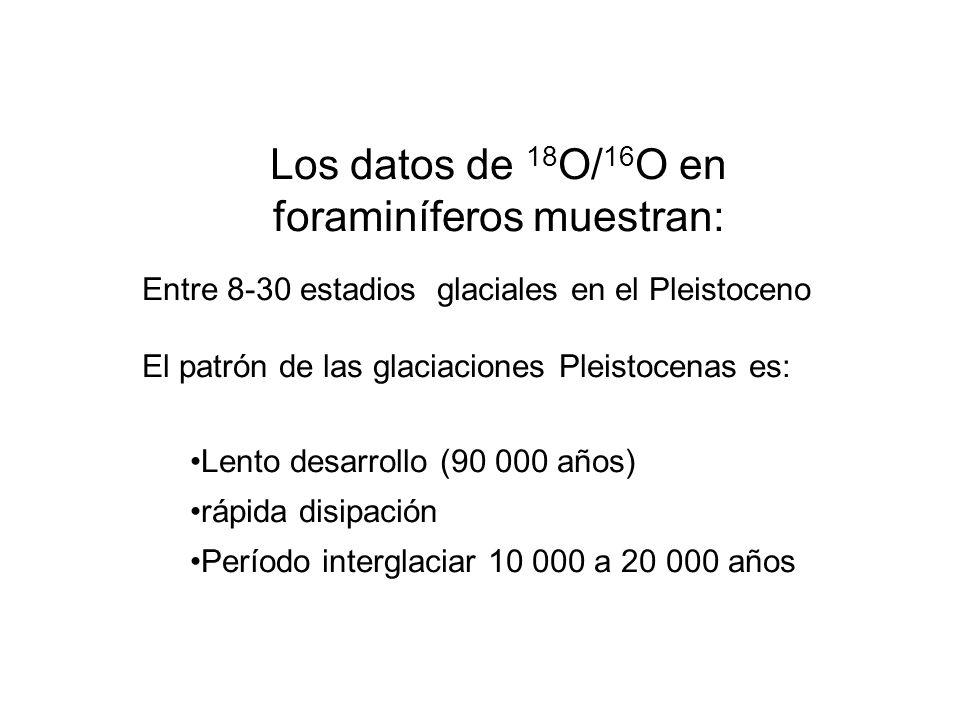 Los datos de 18 O/ 16 O en foraminíferos muestran: Entre 8-30 estadios glaciales en el Pleistoceno El patrón de las glaciaciones Pleistocenas es: Lent