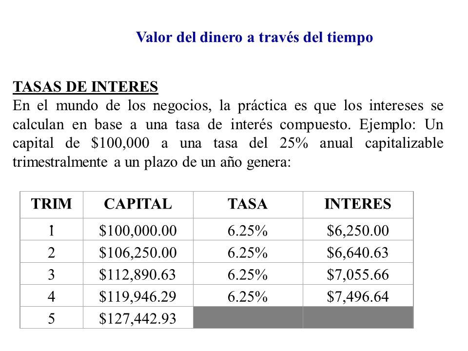 Valor del dinero a través del tiempo En el primer trimestre se calculan los intereses sobre el capital inicial y son capitalizados a éste para que se calculen los intereses del segundo trimestre.