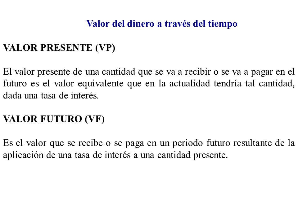 Valor del dinero a través del tiempo VF = VP (1 + i) n dónde: VF = Valor Futuro.