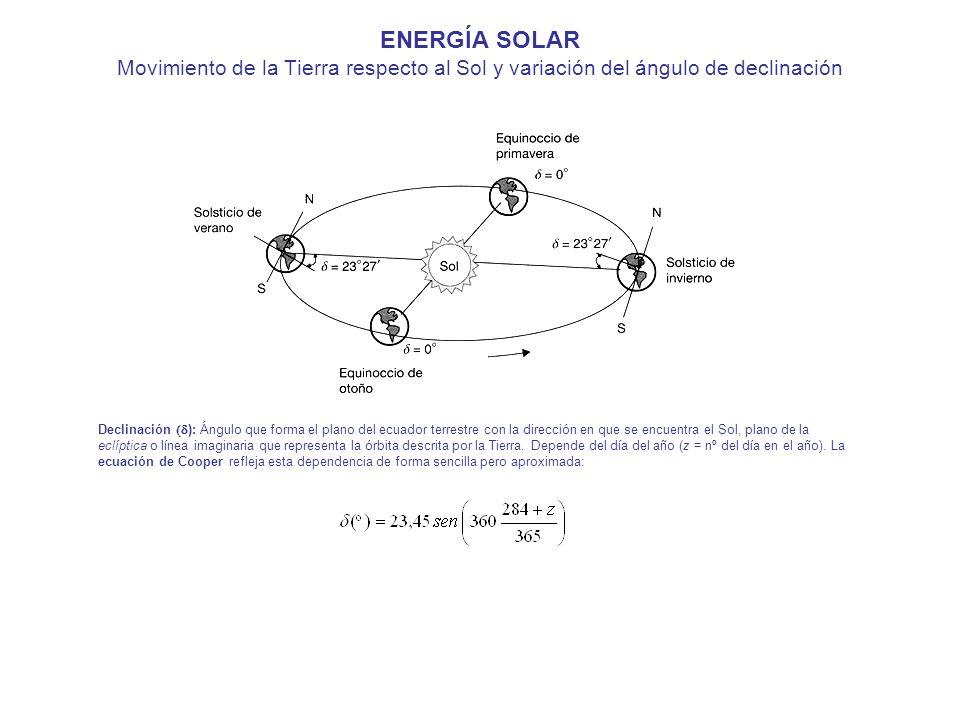 ENERGÍA SOLAR Movimiento de la Tierra respecto al Sol y variación del ángulo de declinación Declinación ): Ángulo que forma el plano del ecuador terre