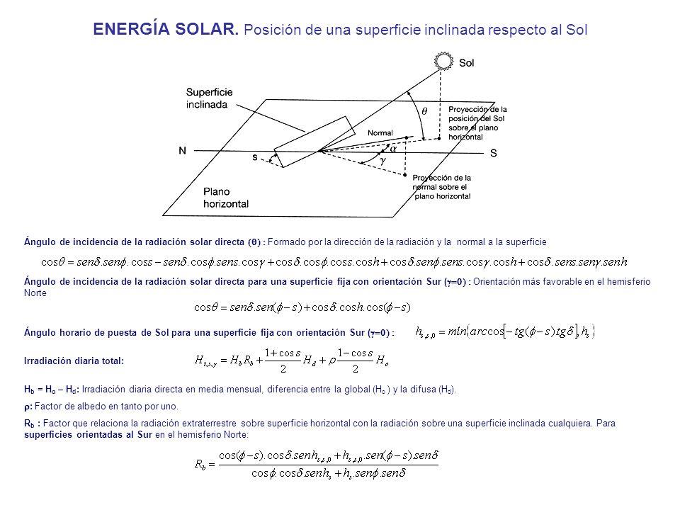 ENERGÍA SOLAR. Posición de una superficie inclinada respecto al Sol Ángulo de incidencia de la radiación solar directa para una superficie fija con or