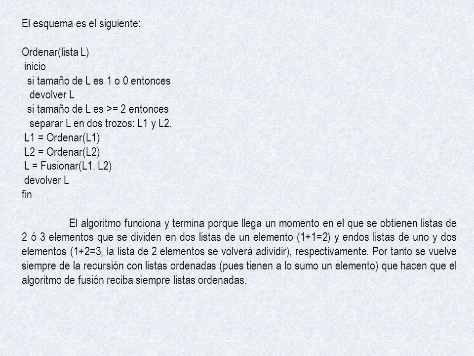 El esquema es el siguiente: Ordenar(lista L) inicio si tamaño de L es 1 o 0 entonces devolver L si tamaño de L es >= 2 entonces separar L en dos trozo