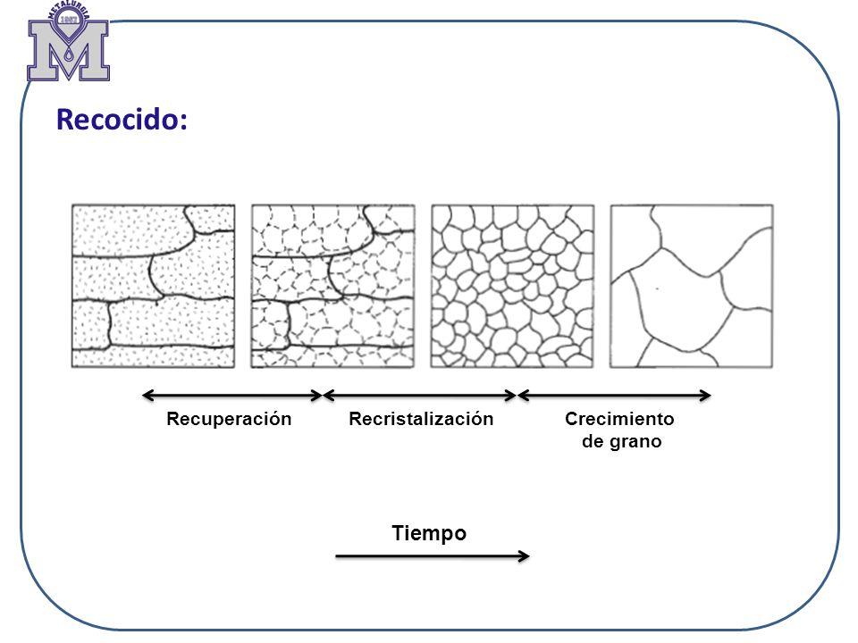 A mayor porcentaje de deformación inicial, menor tamaño de grano recristalizado Variación del tamaño de grano recristalizado en función del tamaño de grano inicial