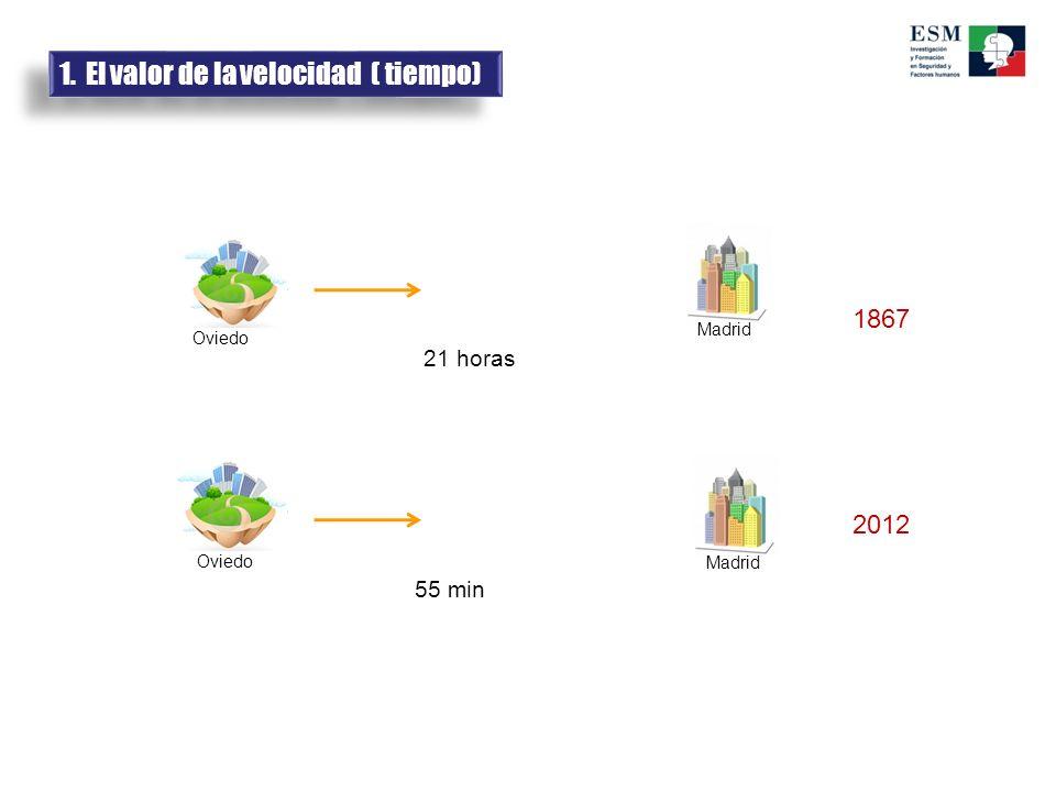 Oviedo Madrid 1867 2012 21 horas 55 min 1. El valor de la velocidad ( tiempo)