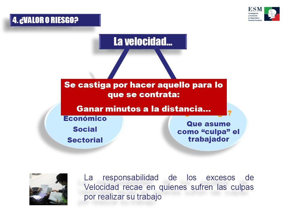 La velocidad… ¿Un riesgo? Que asume como culpa el trabajador ¿Un valor? Económico Social Sectorial 4. ¿VALOR O RIESGO? Se castiga por hacer aquello pa