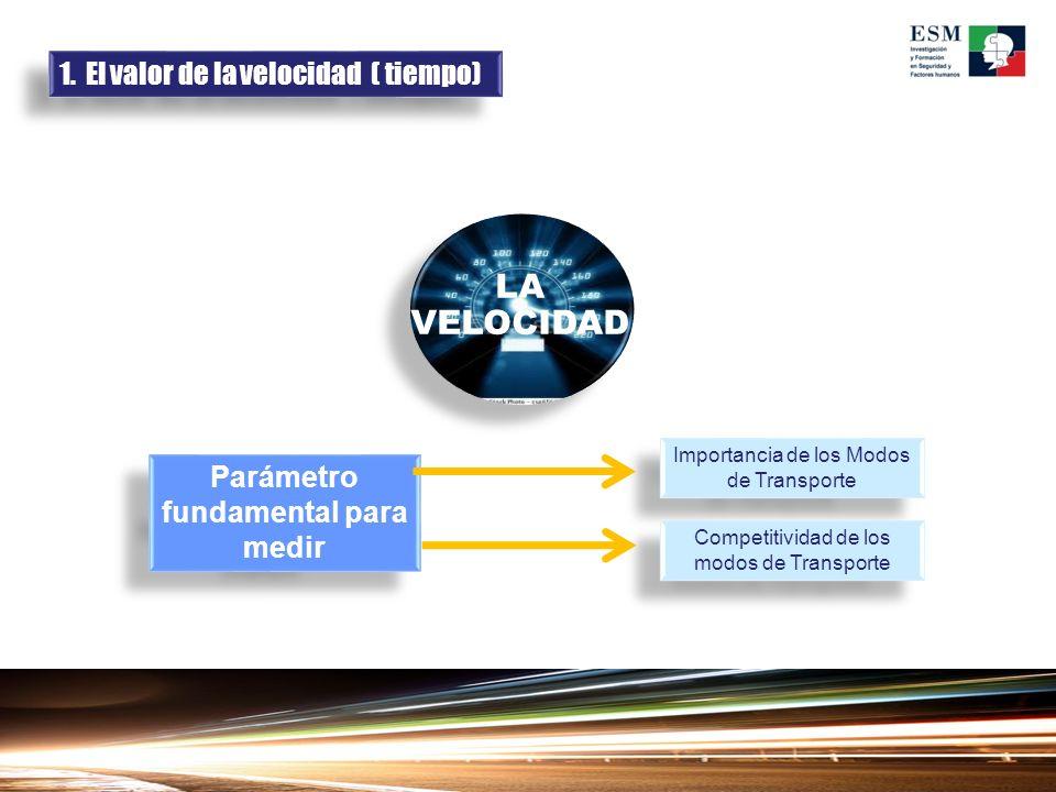 LA VELOCIDAD Parámetro fundamental para medir Importancia de los Modos de Transporte Competitividad de los modos de Transporte 1. El valor de la veloc