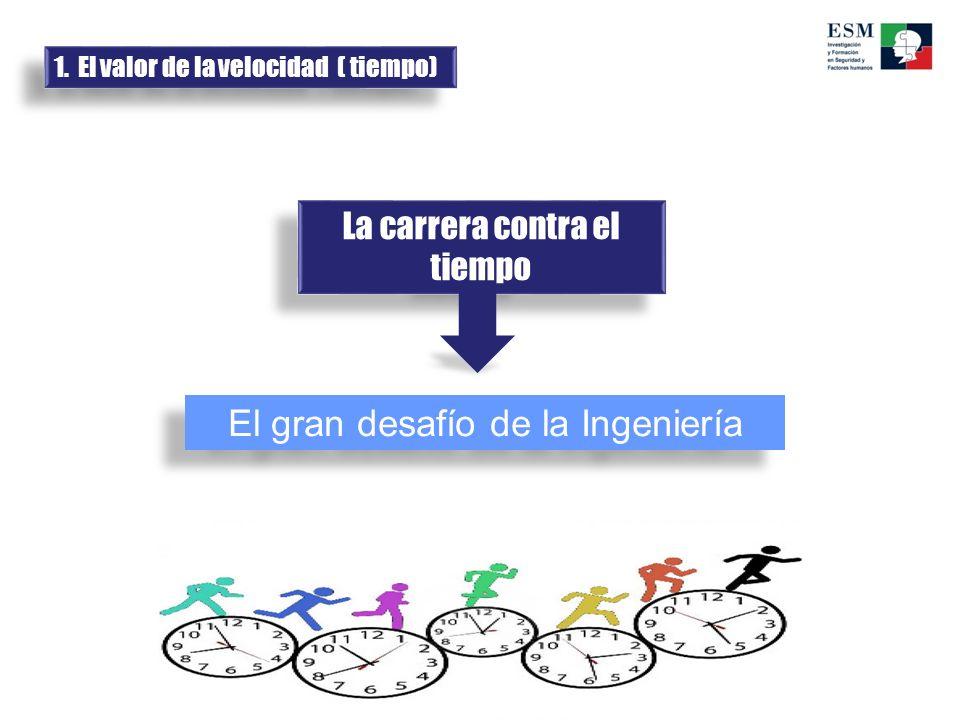 El gran desafío de la Ingeniería La carrera contra el tiempo 1. El valor de la velocidad ( tiempo)