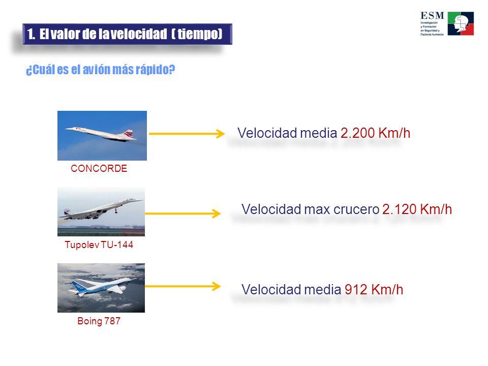 ¿Cuál es el avión más rápido? CONCORDE Boing 787 Tupolev TU-144 Velocidad media 2.200 Km/h Velocidad media 912 Km/h Velocidad max crucero 2.120 Km/h 1