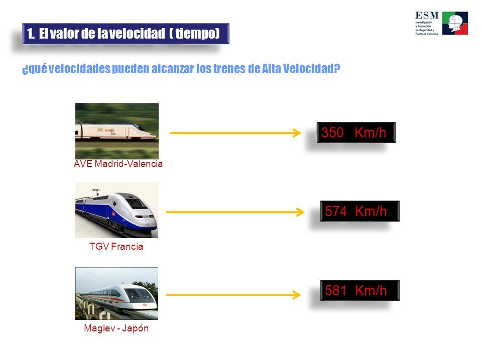 ¿qué velocidades pueden alcanzar los trenes de Alta Velocidad? 350 Km/h 581 Km/h 574 Km/h AVE Madrid-Valencia TGV Francia Maglev - Japón 1. El valor d
