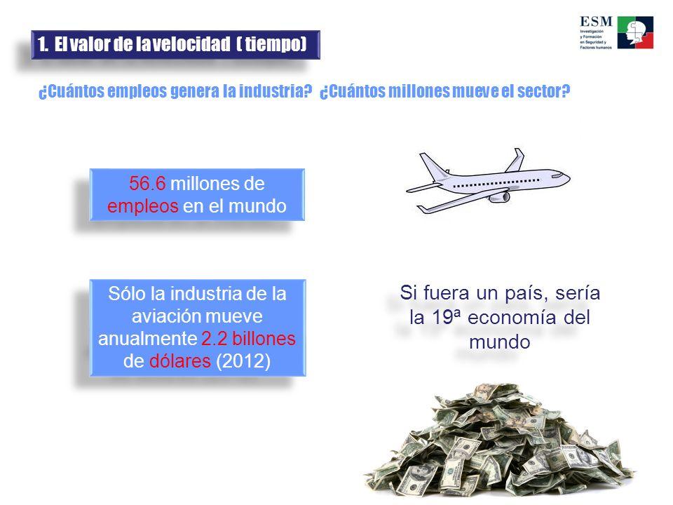 Sólo la industria de la aviación mueve anualmente 2.2 billones de dólares (2012) 56.6 millones de empleos en el mundo ¿Cuántos empleos genera la indus