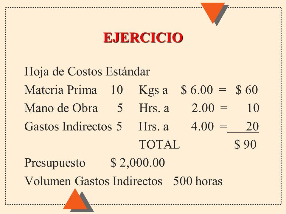 EJERCICIO Hoja de Costos Estándar Materia Prima 10Kgs a $ 6.00 = $ 60 Mano de Obra 5 Hrs. a 2.00 = 10 Gastos Indirectos 5 Hrs. a 4.00 = 20 TOTAL $ 90