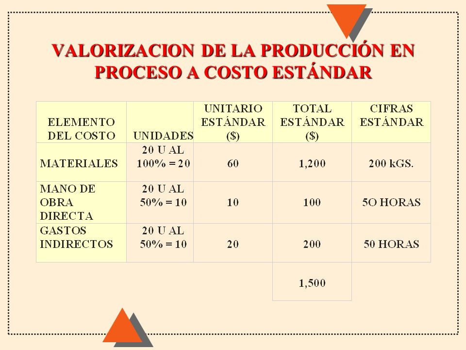 VALORIZACION DE LA PRODUCCIÓN EN PROCESO A COSTO ESTÁNDAR