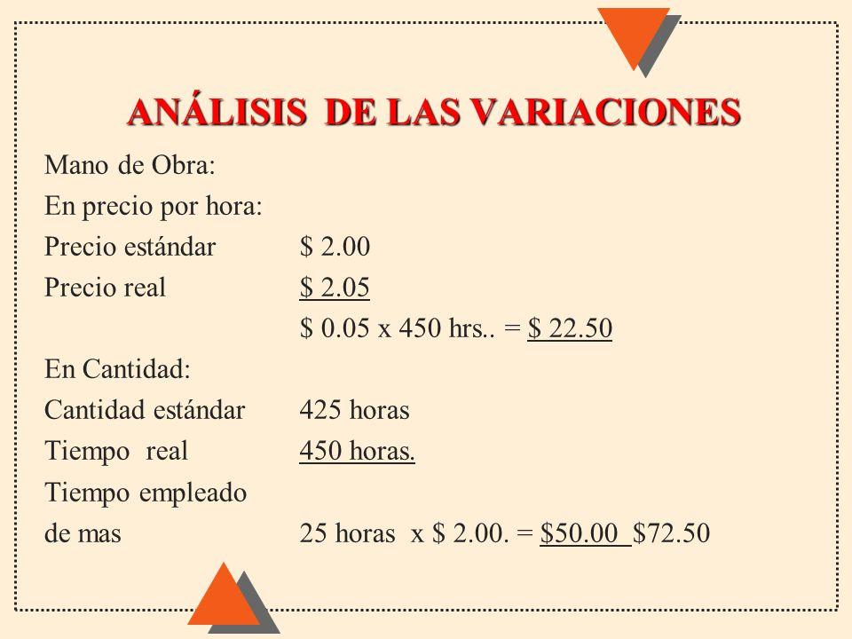 ANÁLISIS DE LAS VARIACIONES Mano de Obra: En precio por hora: Precio estándar$ 2.00 Precio real$ 2.05 $ 0.05 x 450 hrs.. = $ 22.50 En Cantidad: Cantid