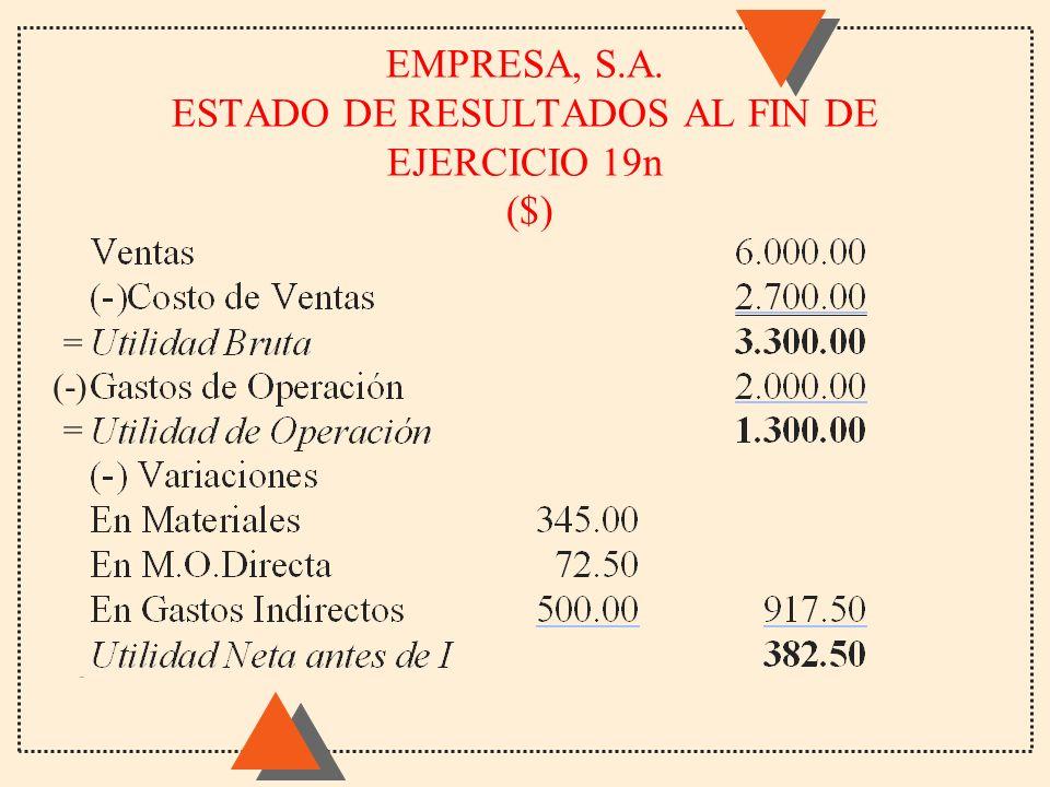 EMPRESA, S.A. ESTADO DE RESULTADOS AL FIN DE EJERCICIO 19n ($) (-) = =