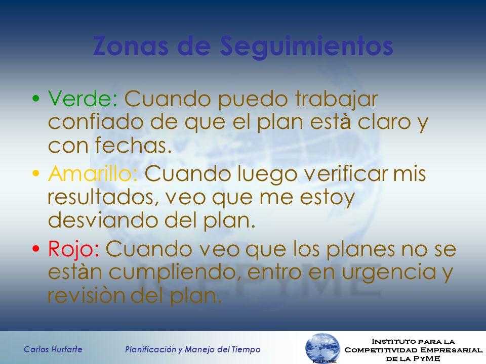 Carlos Hurtarte Planificación y Manejo del Tiempo Zonas de Seguimientos Verde: Cuando puedo trabajar confiado de que el plan est à claro y con fechas.
