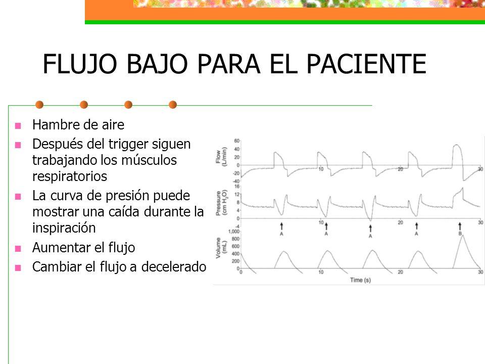 FLUJO BAJO PARA EL PACIENTE Hambre de aire Después del trigger siguen trabajando los músculos respiratorios La curva de presión puede mostrar una caíd