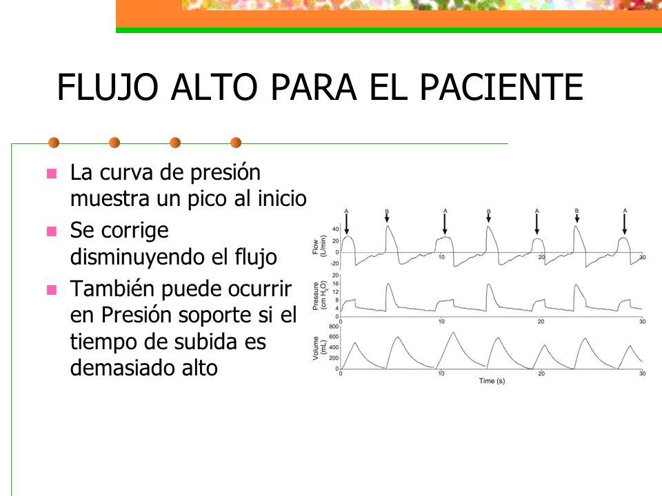 FLUJO ALTO PARA EL PACIENTE La curva de presión muestra un pico al inicio Se corrige disminuyendo el flujo También puede ocurrir en Presión soporte si