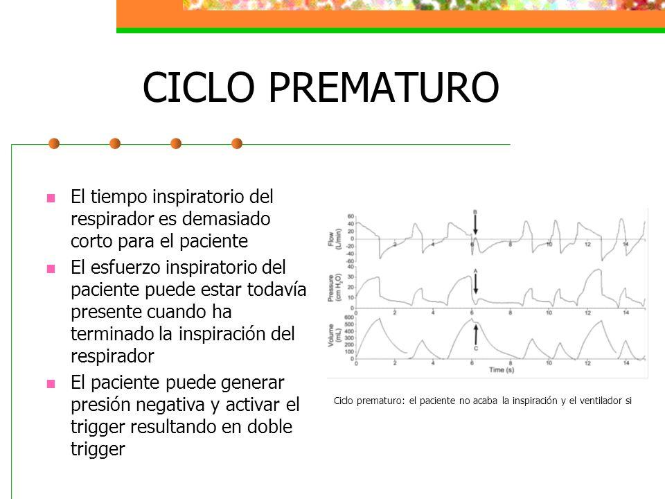 CICLO PREMATURO El tiempo inspiratorio del respirador es demasiado corto para el paciente El esfuerzo inspiratorio del paciente puede estar todavía pr