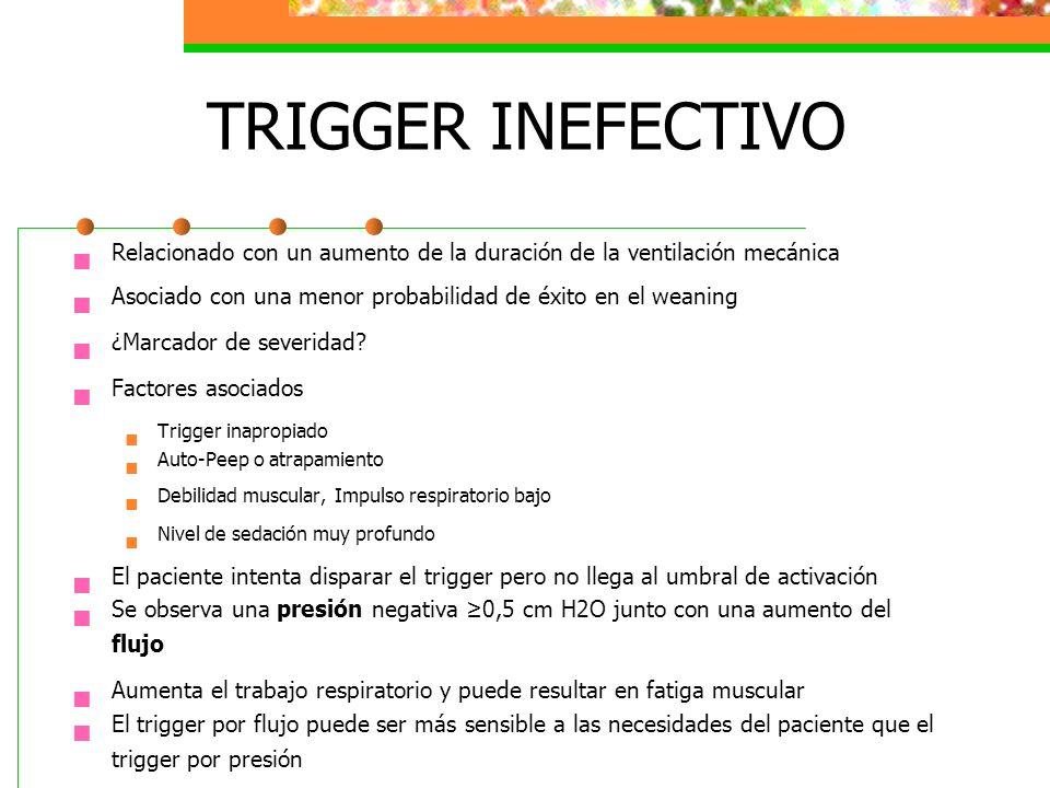 TRIGGER INEFECTIVO Relacionado con un aumento de la duración de la ventilación mecánica Asociado con una menor probabilidad de éxito en el weaning ¿Ma