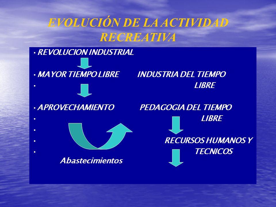 EVOLUCIÓN DE LA ACTIVIDAD RECREATIVA REVOLUCION INDUSTRIAL MAYOR TIEMPO LIBRE INDUSTRIA DEL TIEMPO LIBRE APROVECHAMIENTO PEDAGOGIA DEL TIEMPO LIBRE RE