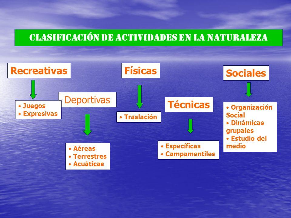 CLASIFICACIÓN DE ACTIVIDADES EN LA NATURALEZA Recreativas Deportivas Físicas Técnicas Sociales Juegos Expresivas Aéreas Terrestres Acuáticas Traslació