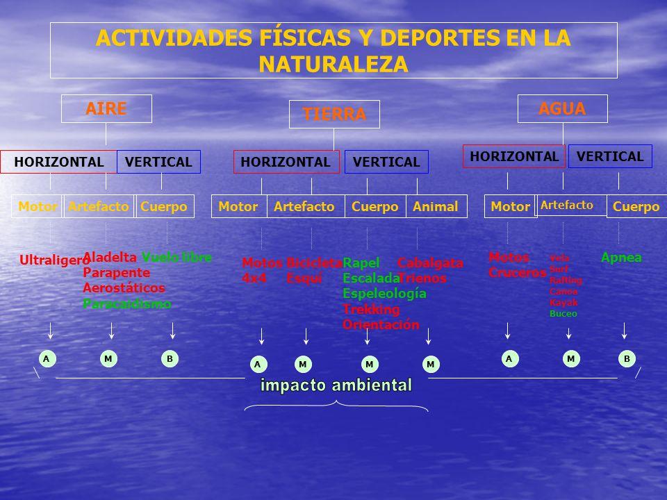 ACTIVIDADES FÍSICAS Y DEPORTES EN LA NATURALEZA AGUA TIERRA AIRE HORIZONTAL VERTICAL MotorArtefactoCuerpoMotorArtefactoCuerpoAnimalMotor Artefacto Cue