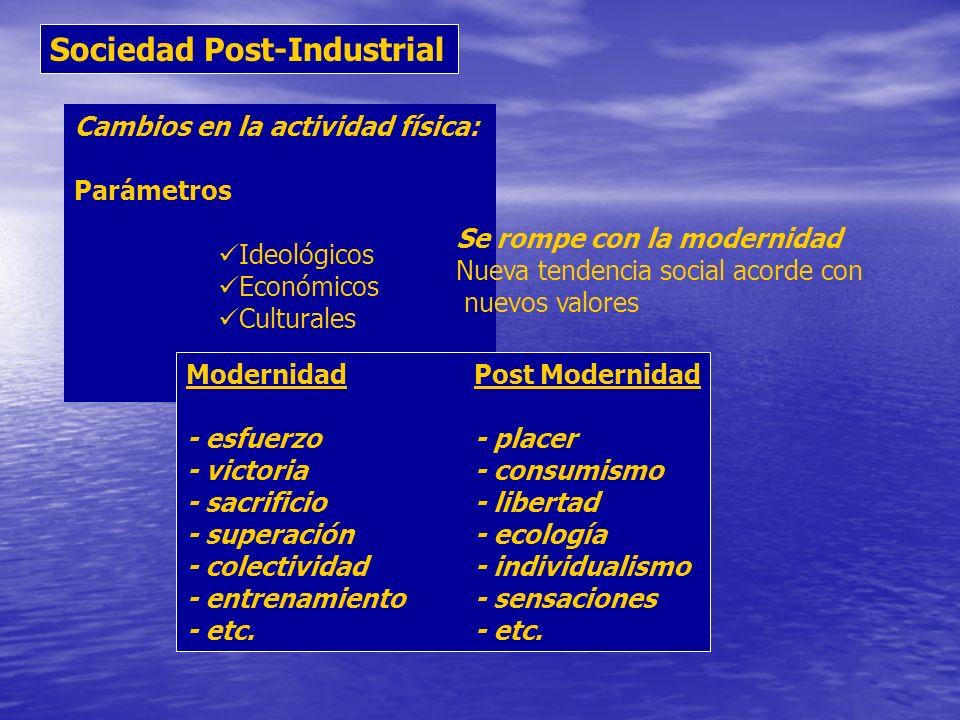 Sociedad Post-Industrial Cambios en la actividad física: Parámetros Ideológicos Económicos Culturales ModernidadPost Modernidad - esfuerzo- placer - v