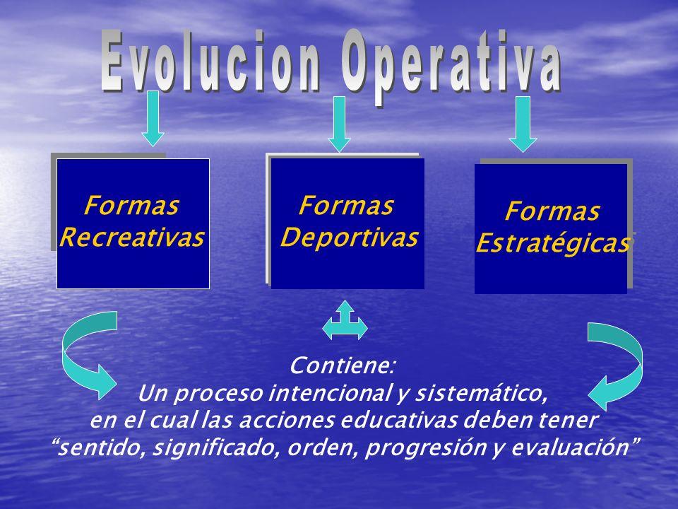 Formas Recreativas Formas Deportivas Formas Estratégicas Formas Estratégicas Contiene: Un proceso intencional y sistemático, en el cual las acciones e