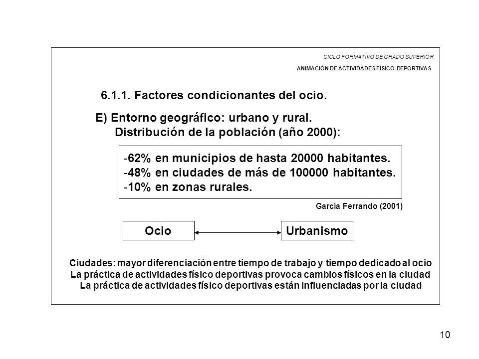 10 CICLO FORMATIVO DE GRADO SUPERIOR ANIMACIÓN DE ACTIVIDADES FÍSICO-DEPORTIVAS 6.1.1. Factores condicionantes del ocio. E) Entorno geográfico: urbano