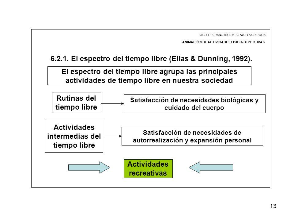 13 CICLO FORMATIVO DE GRADO SUPERIOR ANIMACIÓN DE ACTIVIDADES FÍSICO-DEPORTIVAS 6.2.1. El espectro del tiempo libre (Elias & Dunning, 1992). El espect